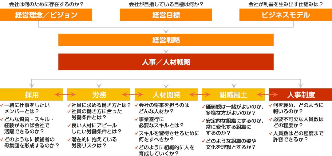 人事/人材戦略の採用・労務・人材開発・組織風土・人事制度の一貫/体系的な観点からの立案