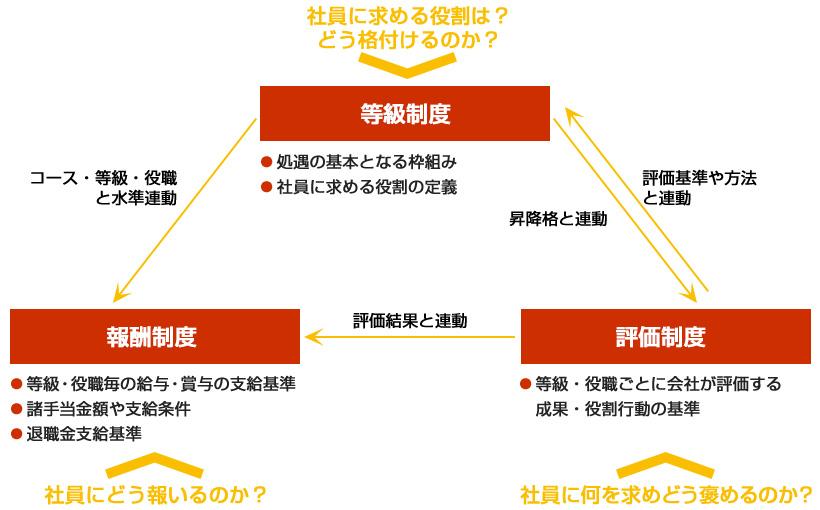構築から、その導入・運用に至る全ての工程