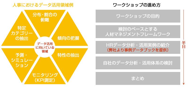HRデータ分析・活用検討ワークショップ